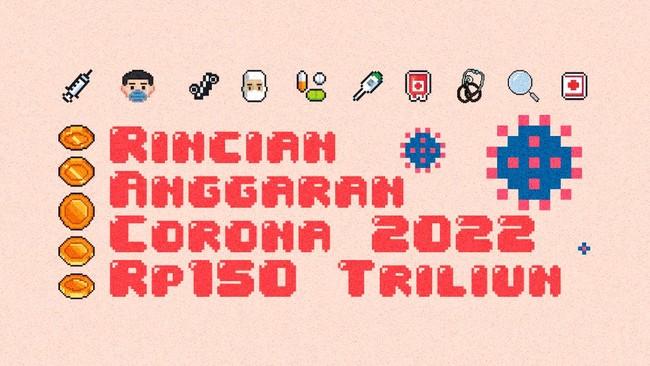 INFOGRAFIS: Rincian Anggaran Corona 2021 Rp150 Triliun