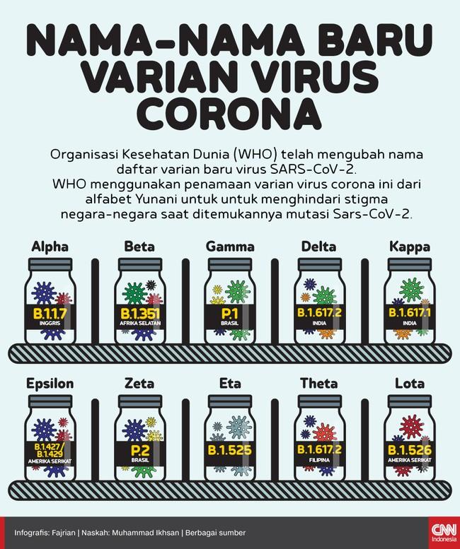 Badan Kesehatan Dunia (WHO) mengubah nama-nama varian SARS-CoV-2 untuk menghindari stigma bagi negara dimana mutasi ditemukan.