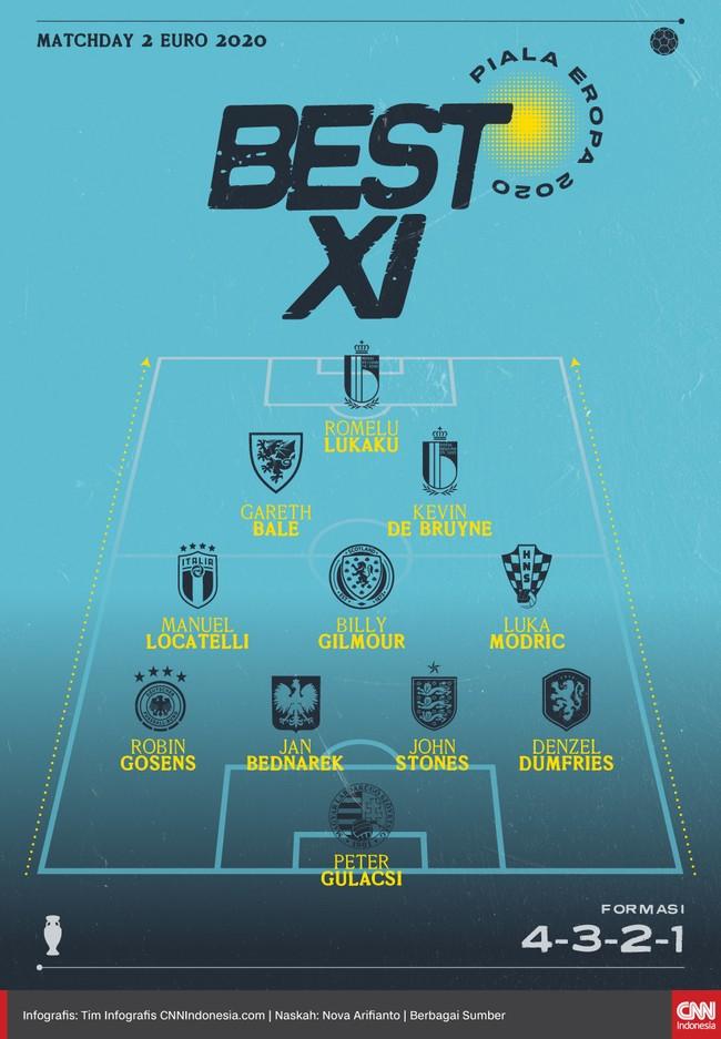 Sederet bintang yang tampil apik di matchday kedua Euro 2020 (Euro 2021) masuk daftar best 11 kali ini, termasuk Romelu Lukaku dan Gareth Bale.
