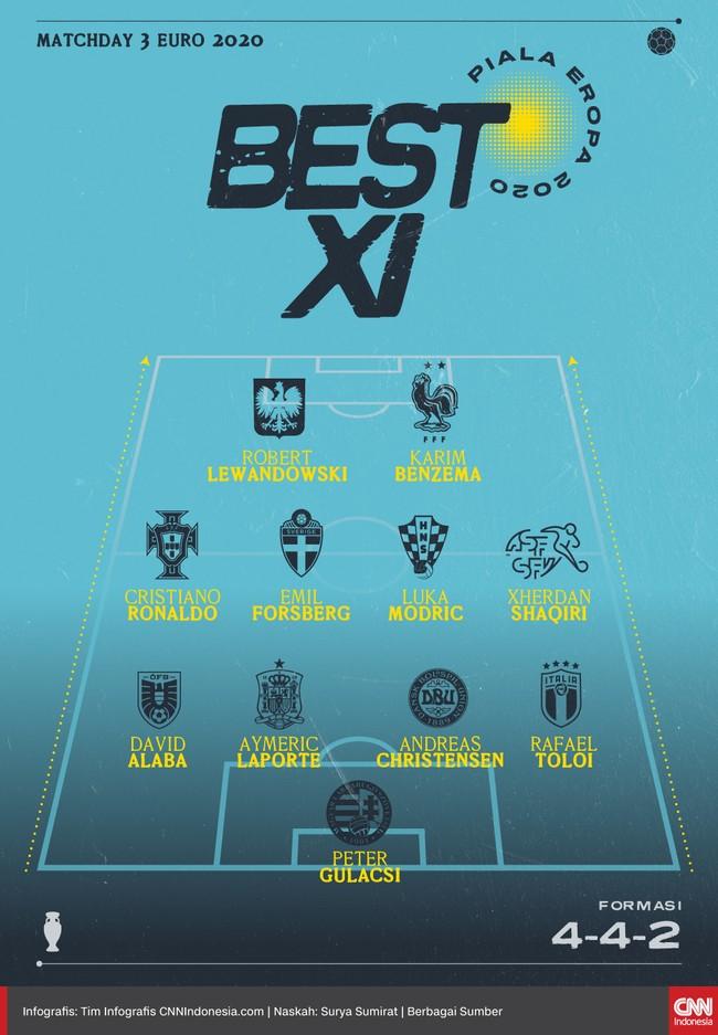 Best 11 matchday 3 Euro 2020 versi CNNIndonesia.com ditempati Cristiano Ronaldo yang mendukung duet Karim Benzema dan Robert Lewandowski.