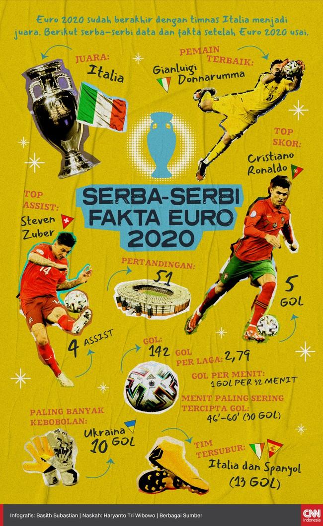 Euro 2020 sudah berakhir dengan timnas Italia menjadi juara. Berikut serba-serbi data dan fakta setelah Euro 2020 usai.