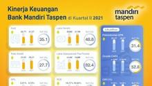 Laba Bersih Bank Mandiri Taspen Melejit 48,8 Persen