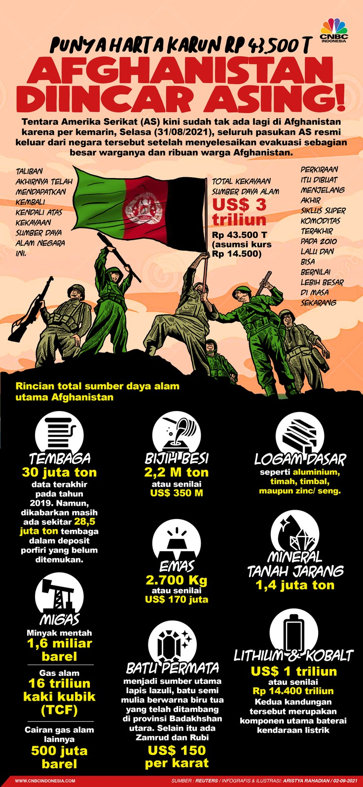 Infografis/Punya Harta Karun Rp 43.500 T, Afghanistan diincar Asing!/Aristya Rahadian