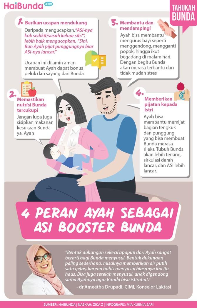 Infografis empat peran ayah sebagai ASI booster Bunda