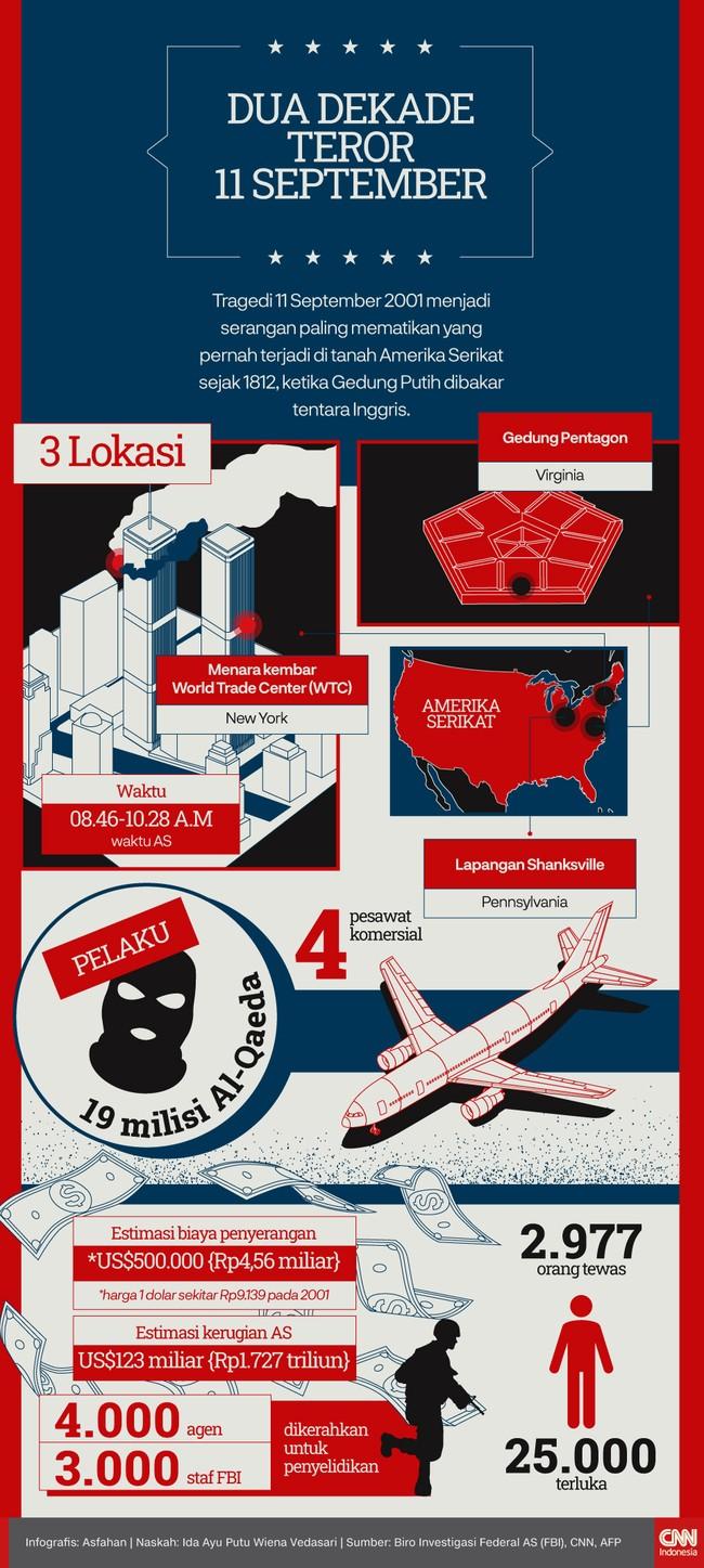 Tragedi 11 September 2001 menjadi serangan paling mematikan yang pernah terjadi di tanah Amerika Serikat sejak 1812.