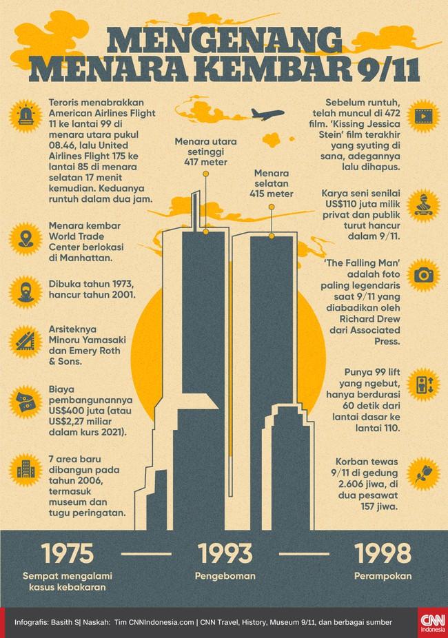 Menara kembar World Trade Center di Manhattan dibuka tahun 1973 lalu hancur tahun 2001 akibat serangan teroris saat 9/11.