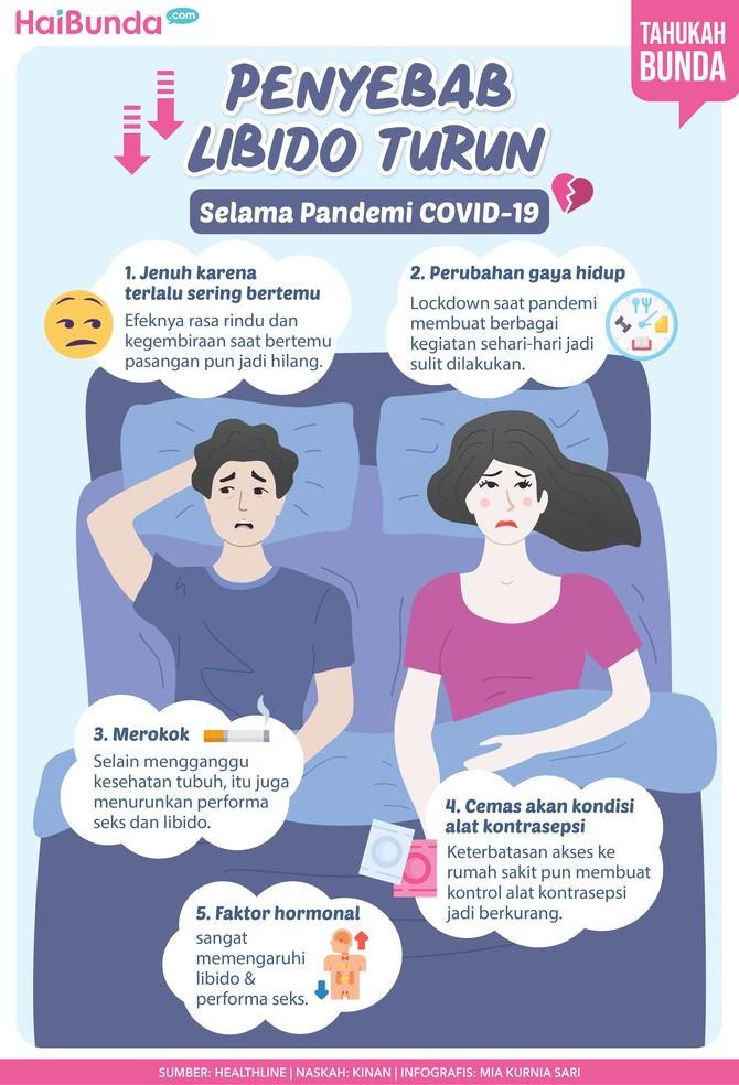 Infografis penyebab libido turun selama pandemi COVID-19.