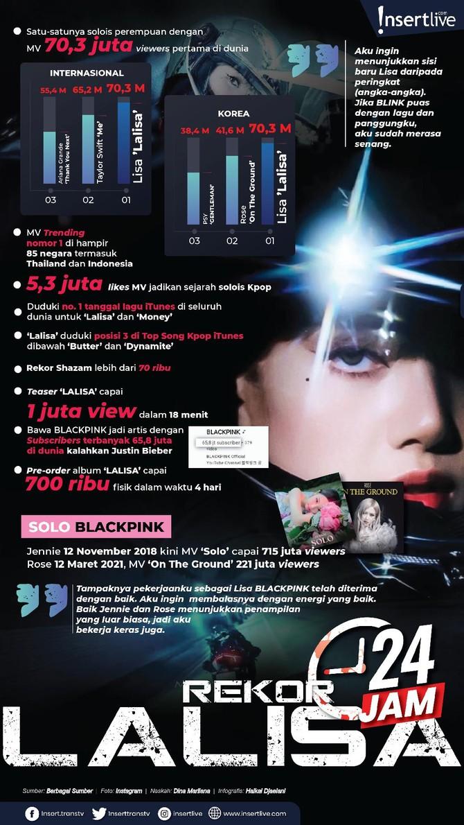 Setelah Jennie dan Rose, kini giliran Lisa member ketiga BLACKPINK yang melakukan debut solo. Melalui album 'LALISA', Lisa membuktikan eksistensinya sebagai penyanyi wanita Korea.