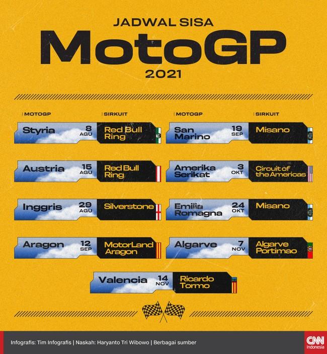 Jadwal MotoGP 2021 mengalami sejumlah perubahan. Berikut jadwal sepuluh balapan sisa musim MotoGP 2021.
