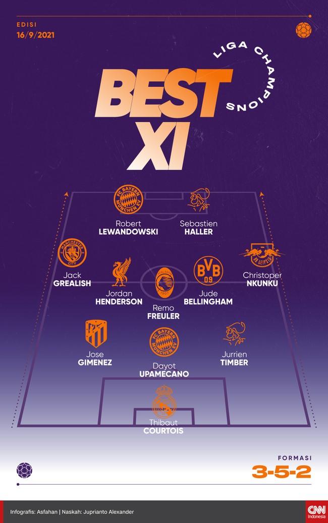 Best 11 matchday pertama Liga Champions menempatkan Robert Lewandowski sebagai tumpuan untuk mencetak gol.