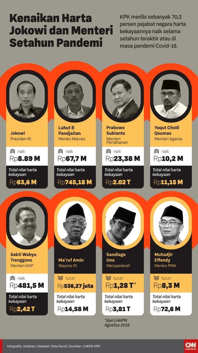 KPK menyebut 70,3 persen pejabat negara harta kekayaannya naik selama setahun terakhir. Kenaikan tercatat pada LHKPN Presiden Jokowi, Luhut, hingga Menteri KKP.