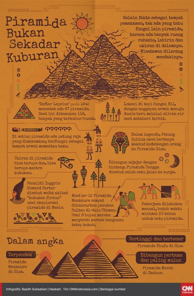 Selain sebagai tempat pemakaman, tak ada yang tahu fungsi lain piramida, karena ada banyak ruang rahasia, labirin dan ukiran di dalamnya.