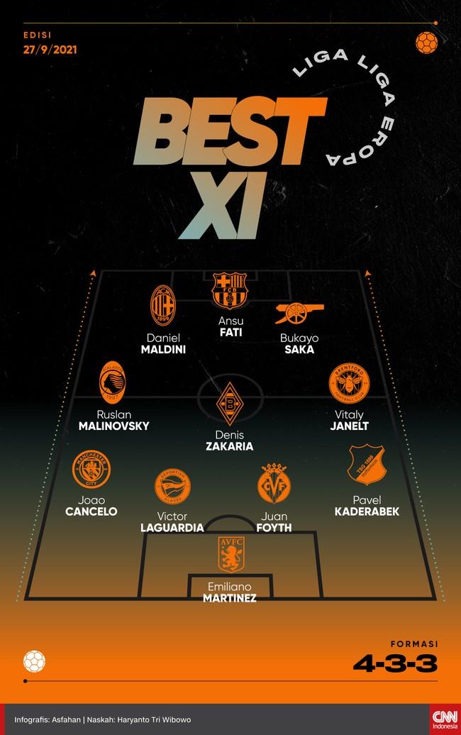 Tiga penyerang muda masuk Best 11 liga-liga top Eropa versi CNNIndonesia.com pekan ini.