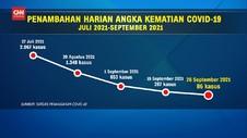 VIDEO: Angka Kematian Harian Covid-19 Indonesia Terendah