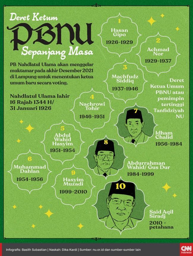 Pengurus Besar Nahdlatul Ulama (PBNU) akan menggelar muktamar pada akhir Desember 2021 di Lampung. Salah satu agendanya yakni memilih ketua umum baru.