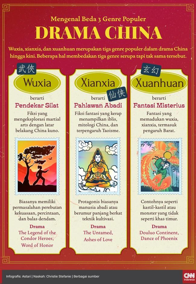 Wuxia, xianxia, dan xuanhuan merupakan tiga genre populer dalam drama China hingga kini. Beberapa hal membedakan tiga genre serupa tapi tak sama tersebut.