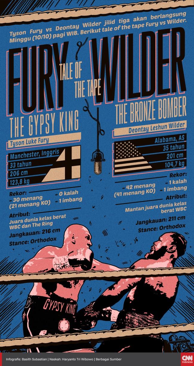 Tyson Fury vs Deontay Wilder jilid tiga akan berlangsung Minggu (10/10) pagi WIB. Berikut tale of the tape Fury vs Wilder.